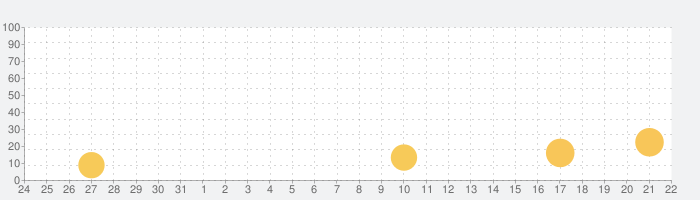 PATONA:AIの友達の話題指数グラフ(4月22日(木))