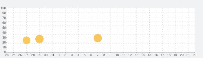 ライドゼロ (RIDE ZERO)の話題指数グラフ(2月22日(土))