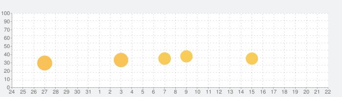 Binance: Buy Bitcoin Securelyの話題指数グラフ(1月22日(金))