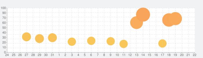 ビデオマスタープロの話題指数グラフ(1月22日(金))