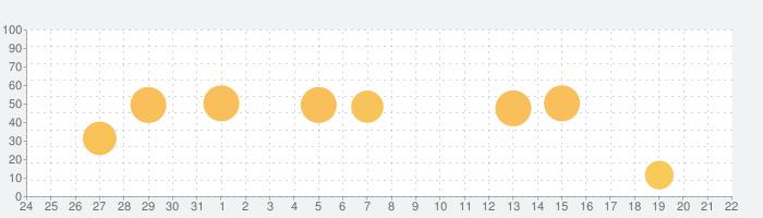 新明解国語辞典 第七版 公式アプリの話題指数グラフ(9月22日(火))