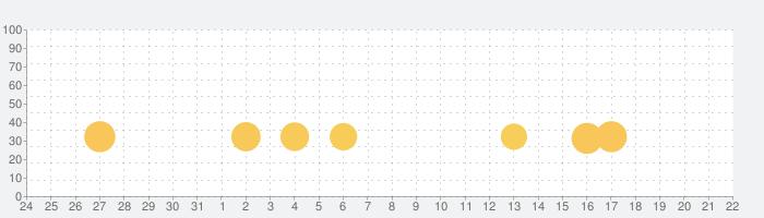 イナズマイレブン エブリデイ!!+(プラス)の話題指数グラフ(4月22日(木))