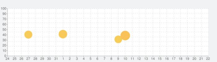 Quik - GoProビデオエディタの話題指数グラフ(9月22日(火))