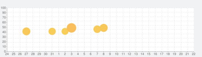 bitFlyer ビットコイン・仮想通貨 取引ウォレットの話題指数グラフ(1月22日(金))