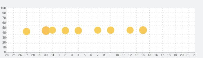 ミラーリング・画面共有 – LetsViewの話題指数グラフ(1月22日(金))