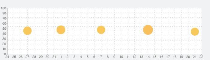 Locatoria - 場所を探すの話題指数グラフ(1月22日(金))