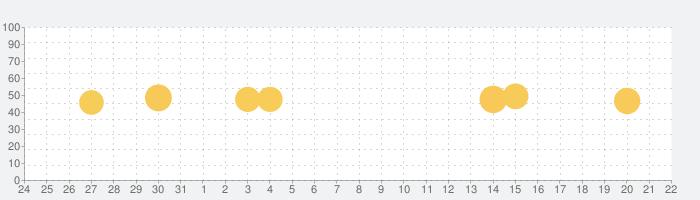 楽天ミュージック 楽天の聴き放題・音楽アプリの話題指数グラフ(9月22日(水))
