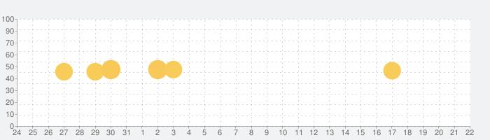 SMART USEN -音楽やオリジナル番組聴き放題-の話題指数グラフ(9月22日(水))