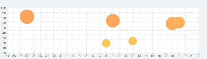IP Cam Viewer Proの話題指数グラフ(9月22日(火))