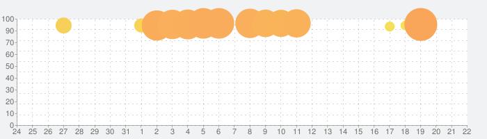 海鮮!!すし街道の話題指数グラフ(4月22日(木))