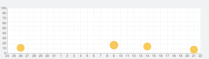 熱中症ナビの話題指数グラフ(6月22日(火))