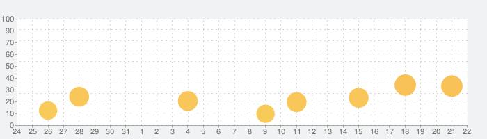 QRコード読み取り&作成アプリの話題指数グラフ(1月22日(金))