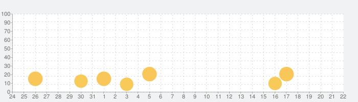 Wildfulness 2 - 自然音でリラックスの話題指数グラフ(4月22日(木))