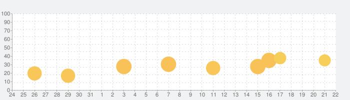 全問解説付 第2種電気工事士 筆記 一問一答問題集の話題指数グラフ(9月22日(火))