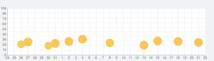 わたしのドーナツ(親子で楽しくお菓子クッキング)の話題指数グラフ(1月22日(金))