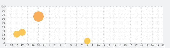 伝説になっちゃえの話題指数グラフ(9月22日(火))