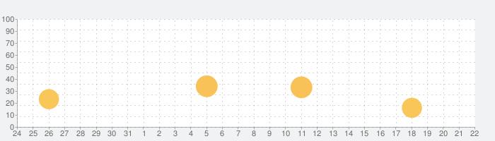 パブロフ秘書検定2級3級の話題指数グラフ(1月22日(金))