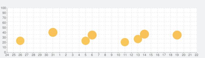 無限カメラ 超長時間ビデオを録画の話題指数グラフ(1月22日(金))