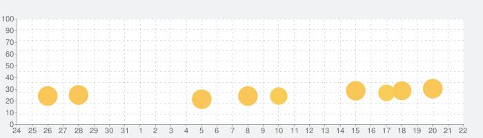 フックドインク:フィッシャータイクーンの話題指数グラフ(9月22日(火))
