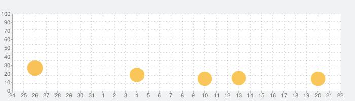 まちかどをミュージアムに!ストリートミュージアムの話題指数グラフ(1月22日(金))