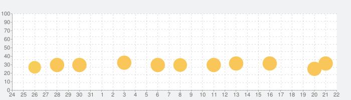ドラえもん おやこでリズムパッドの話題指数グラフ(9月22日(水))
