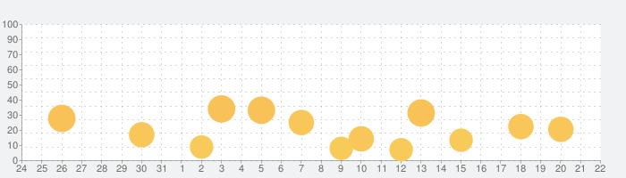 LiveTunes - ライブコンサート・シミュレータの話題指数グラフ(1月22日(金))