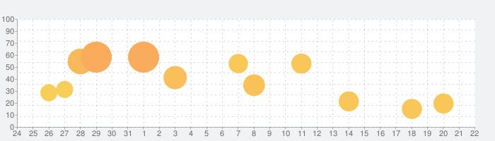 音声をテキストに変換する - Speechyの話題指数グラフ(9月22日(水))