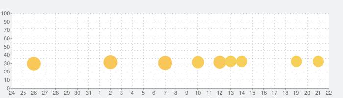超次元彼女: 神姫放置の幻想楽園の話題指数グラフ(2月22日(土))