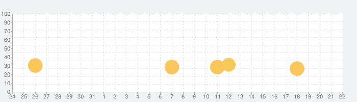ぶんすう 算数計算「ぶんすうくん」の話題指数グラフ(6月22日(火))