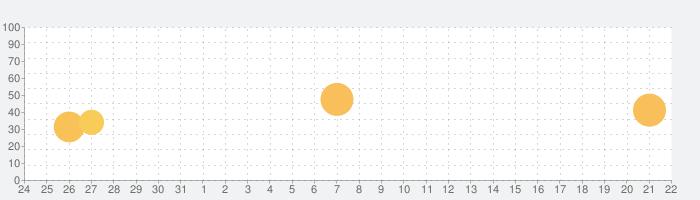 Wanちゅーるメーカーの話題指数グラフ(1月22日(金))