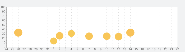 Breethe - 瞑想と睡眠の話題指数グラフ(4月22日(木))