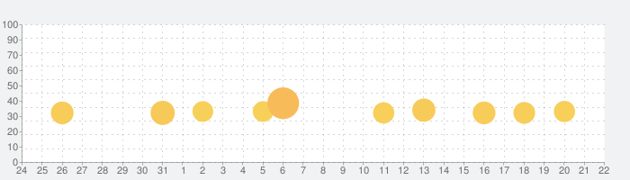 【劇プロ】劇的采配!プロ野球リバーサルの話題指数グラフ(2月22日(土))