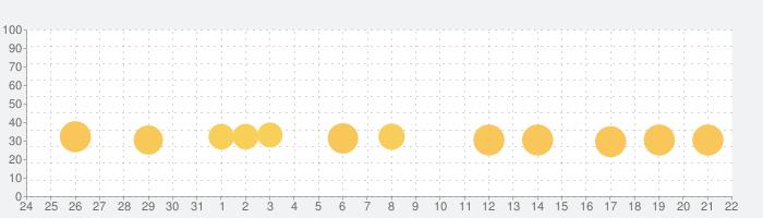 脱出ゲーム 家畜からの卒業の話題指数グラフ(6月22日(火))