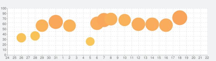 秘密のアルバム PRO - あなたの秘密守りますの話題指数グラフ(1月22日(金))