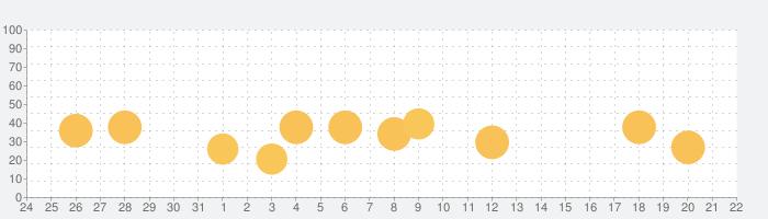 ボリュームブースト–サウンドアンプの話題指数グラフ(1月22日(金))