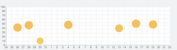 ピアノ -シンプルなピアノ- 録音機能つき 広告なしの話題指数グラフ(9月22日(水))