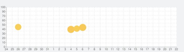 プレミアムウォーターの話題指数グラフ(1月22日(金))