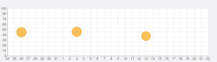 着信音M!の話題指数グラフ(1月22日(金))