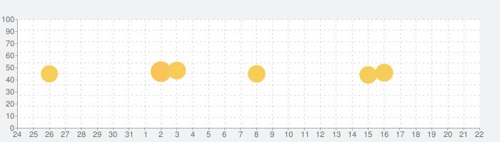 焼肉きんぐ公式アプリの話題指数グラフ(1月22日(金))