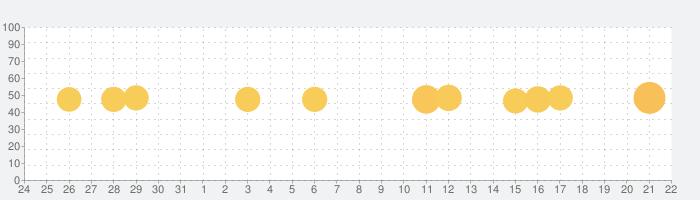 チラシはShufoo!のチラシ広告.お得チラシの話題指数グラフ(9月22日(火))