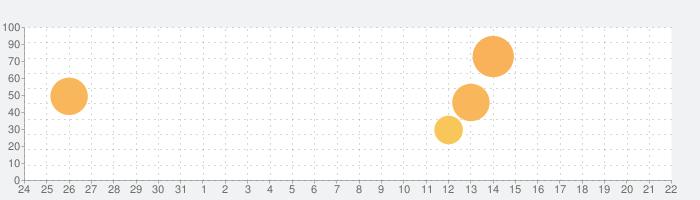Townsmen Premiumの話題指数グラフ(9月22日(火))