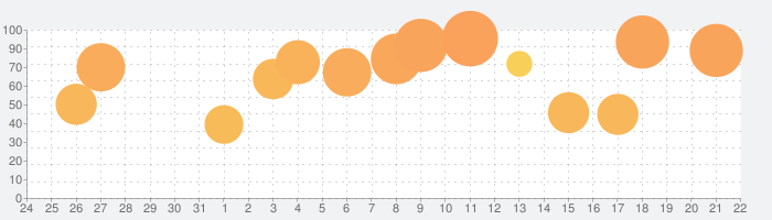インプロージョンの話題指数グラフ(9月22日(火))