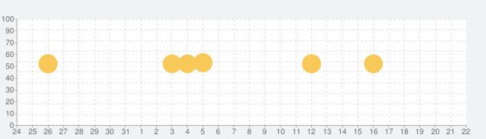 チャット占い【Chapli(チャプリ) 】プロの占い師に相談の話題指数グラフ(9月22日(水))