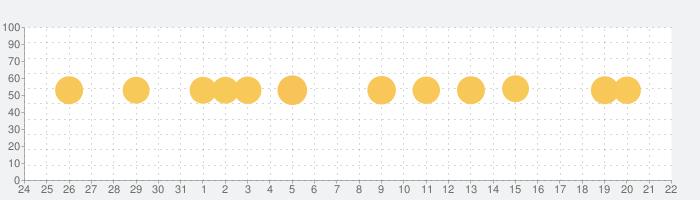 SmartDiet ダイエットの体重記録で痩せるダイエットの話題指数グラフ(9月22日(水))