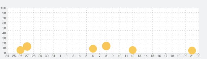 Lemmings パズルアドベンチャーの話題指数グラフ(9月22日(火))