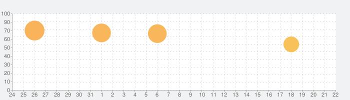 Hunter Assassinの話題指数グラフ(2月22日(土))