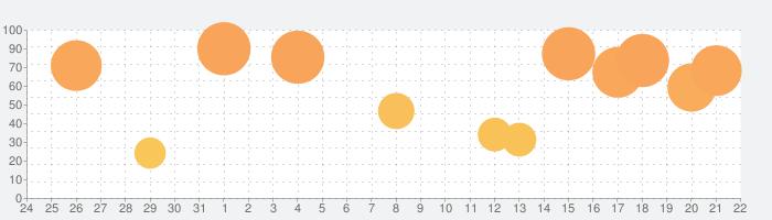 おんぷちゃん for iPadの話題指数グラフ(9月22日(水))