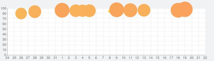 モンスターハンター ストーリーズの話題指数グラフ(2月22日(土))
