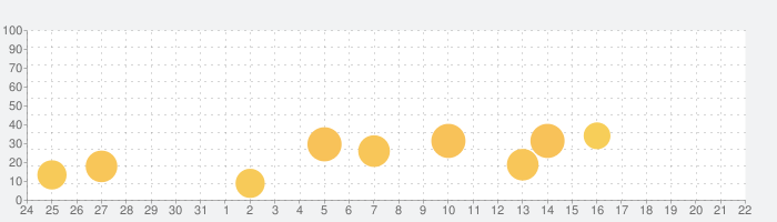 FP2級問題集SmartAI '20-'21年度版の話題指数グラフ(1月22日(金))