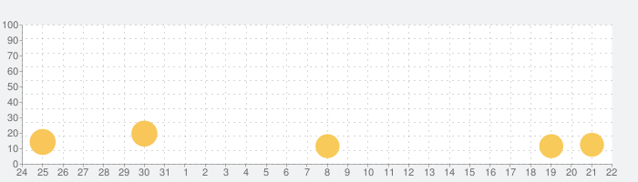 minefit 自宅でフィットネス・自宅トレーニングの話題指数グラフ(4月22日(木))